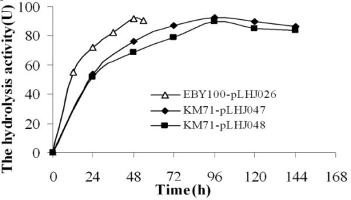 The curve of displayed lipase production. The lipase activity produced by pichia pastoris KM71-pLHJ047 reached its maximum 92 U/g dry cell after induced for 96 h; The lipase activity produced by pichia pastoris KM71-pLHJ048 reached its maximum 89 U/g dry cell after induced for 96 h; The lipase activity produced by Saccharomyces cerevisiae EBY100-pLHJ026 reached its maximum 92 U/g dry cell after induced for 48 h. Assayed under the same condition: p-nitrophenol-caprate used as substrate, assayed at 37°C, pH8.0.