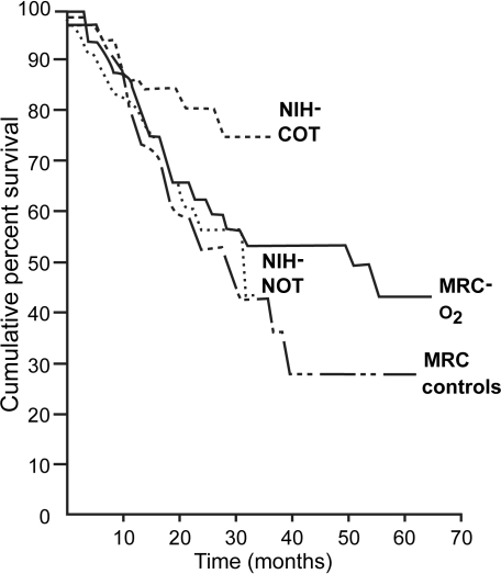 Comparison of survival curves of NOTT and MRC studies. The poorest prognosis was in the MRC controls who received no oxygen. The best survival was in the NOTT patients who received oxygen for >19 hours/day. Copyright © 1980, 1981. Modified with permission from [NOTT] Nocturnal Oxygen Therapy Trial Group. 1980. Continuous or nocturnal oxygen therapy in hypoxemic chronic obstructive lung disease: a clinical trial. Nocturnal Oxygen Therapy Trial Group. Ann Inter Med, 93:391–8; [MRC] Medical Research Council Working Party. 1981. Long term domiciliary oxygen therapy in chronic hypoxic cor pulmonale complicating chronic bronchitis and emphysema. Report of the Medical Research Council Working Party. Lancet, 1:681–5.Abbreviations: MRC, Medical Research Council; NIH, National Institutes of Health; NOTT, Nocturnal Oxygen Therapy Trial.