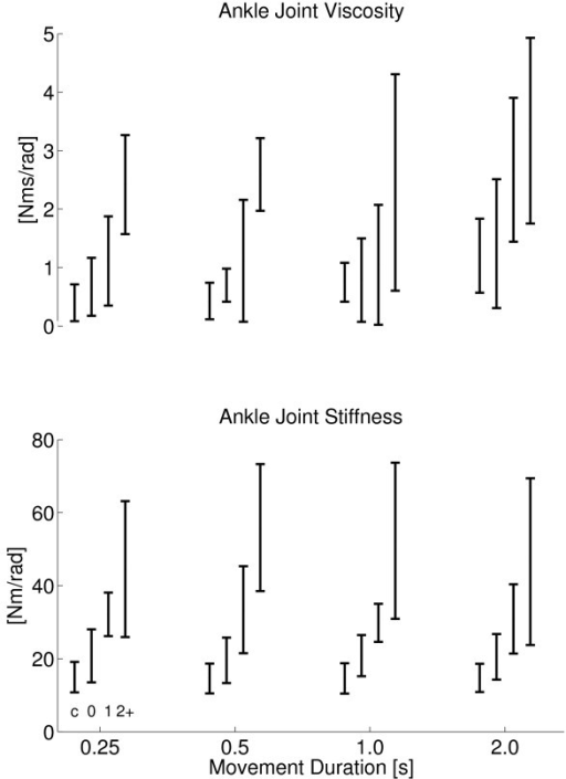 Ankle Joint Viscosity and Stiffness. Viscosity (top) and stiffness (bottom) for all subject groups against dorsiflexion duration. Subject groups (C, AS0, AS1, AS2+) from left to right for each cluster, denoted by c, 0, 1 and 2+ respectively. Joint viscosity and stiffness were taken at the same ankle angle for all subjects (controls and patients) being 3.03 degrees dorsiflexion (see Methods).