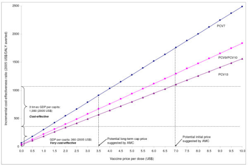 Deterministic sensitivity analysis: Cost-effectiveness of pneumococcal conjugate vaccines (PCVs) by vaccine price. This graph shows how cost-effectiveness of each type of PCVs varies as the unit price of vaccines are varied up to $10. The lower horizontal line indicates the threshold cost-effectiveness ratio based on Gambia's GDP per capita. The upper horizontal line indicates three times GDP per capita.