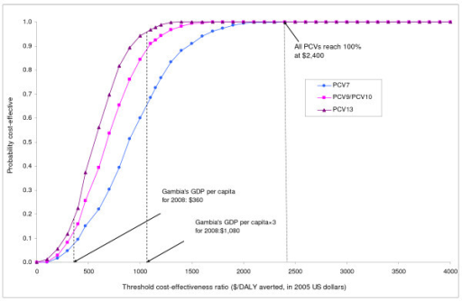 Probabilistic sensitivity analysis: Cost-effectiveness acceptability curves. This graph summarizes the results of a probabilistic sensitivity analysis from the societal perspective. The curve shows, for each type of PCVs, the probabilities that pneumococcal vaccination would be cost-effective at varying cost-effectiveness threshold ratios. For example, the probabilities that PCV7 would be cost-effective are 8% and 66% at cost-effectiveness thresholds of $360 (corresponding to The Gambia's GDP per capita) and $1,080 (corresponding to three times The Gambia's GDP per capita) per DALY averted, respectively. All PCVs would be considered 100% cost-effective with the threshold set at $2,400 per DALY averted.