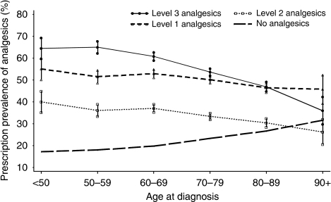 Prescription prevalence (95% CI) of level 1, level 2, and level 3 analgesics (according to the WHO analgesic ladder) in patients with lung cancer and proportion of patients without analgesic prescriptions by age groups (n=10 202). Average change per age group: level 1: −1.8% (95% CI: −2.5 to −1.2%, P=0.005); level 2: −2.6% (95% CI: −3.2 to −1.9%, P=0.002); level 3: −5.8% (95% CI: −7.6 to −4.1%, P=0.003); No prescription: 2.9% (95% CI: 2.2–3.6% P=0.001).