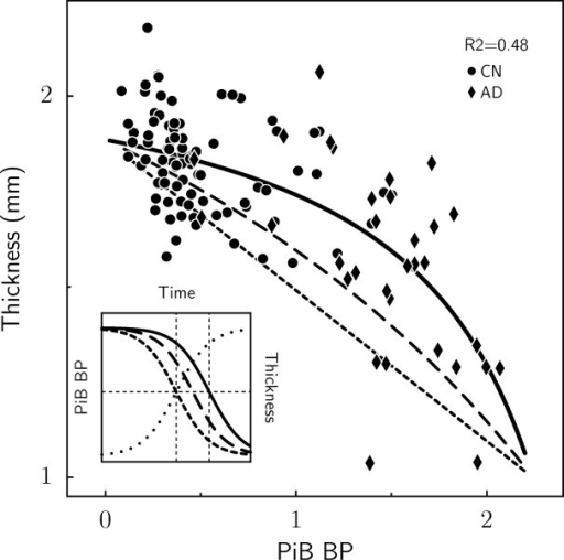 Modeling of PCC thickness as a function of PiB retention in CN and AD groups. Least squares fit (solid curve) of thickness-PiB functional relationship based on sigmoid time courses, with the maximum rate of thickness decline later in time than the maximum rate of PiB increase; compare solid (thickness) and dotted (PiB) sigmoids (inset graph). Dashed curves correspond to shorter time lags, long-dashed curves correspond to one-half the best-fit time lag, and short-dashed curves correspond to no lag. The inset shows the underlying sigmoid time courses for PiB (dotted) and thickness at the 2 time lags. As the time lag between thickness and PiB increases, the curvature of the thickness-PiB curve increases. Binding potential (which is equal to DVR − 1) was used as the PiB measure in the modeling since we assumed that PiB BP asymptotes to zero prior to disease onset.