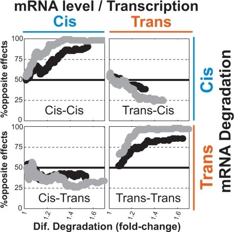 Enrichment of opposite effects only for cis-cis and trans-trans combinations supports a mechanistic coupling.Inter-species differences in mRNA levels (or estimated transcription rates) and mRNA degradation were divided into the contribution of cis- and trans-mutations based on the hybrid data. The enrichment of opposite transcription and degradation effects was examined for each of the four combinations of cis and trans, by a sliding window analysis of the percentage of opposite effects as a function of the fold-changes in mRNA degradation.