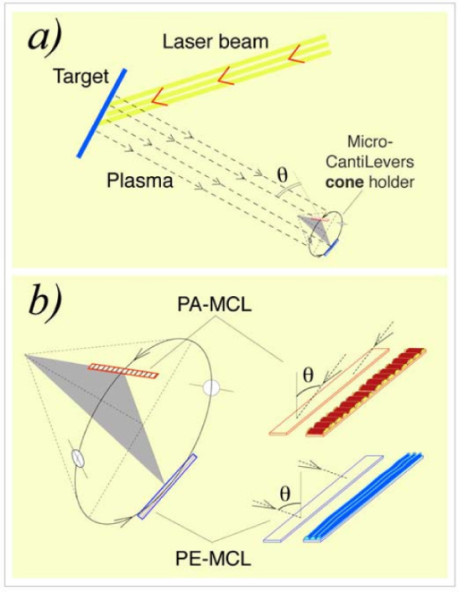 Schematic representation of the device used in the simultaneous off-normal coating of the two micro-cantilevers. (a) General view showing the plasma and the cone with the two MCLs. (b) (Left) Magnification of the cone with the MCLs: the PA-MCL is parallel to the cone generatrix, and the PE-MCL is perpendicular to the cone generatrix. Each MCL is located at one end of the diameter of a circle, which is a circular section perpendicular to the axis of the cone. Note that the two MCLs travel through the plasma in exactly the same circumference. (b) (Right) Schematic picture of the MCLs indicating the coating plasma direction and the transverse (PA-MCL) or longitudinal (PE-MCL) nano-strings generated.