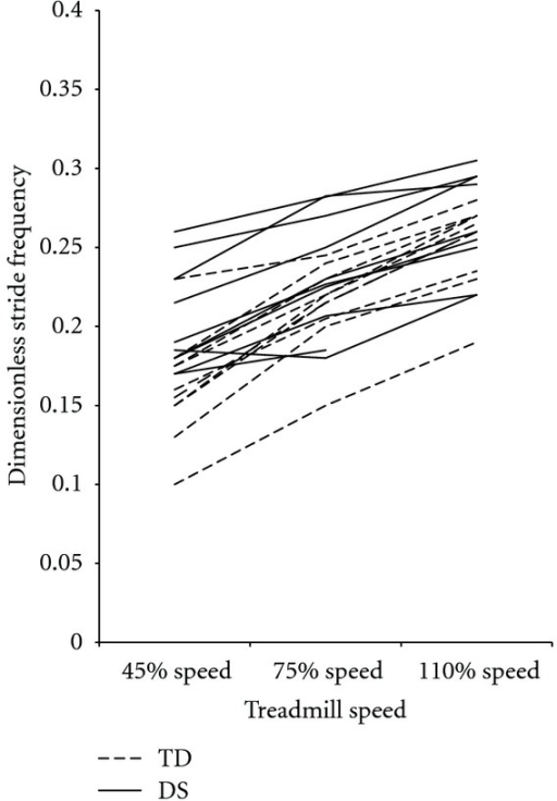Mean dimensionless stride frequency values for each participant, by group and speed. Dimensionless stride frequency values increased as speed increased and were significantly different between groups at the 40% speed but not at the 75% speed or the 110% speed. DS: Down syndrome, TD: typical development.