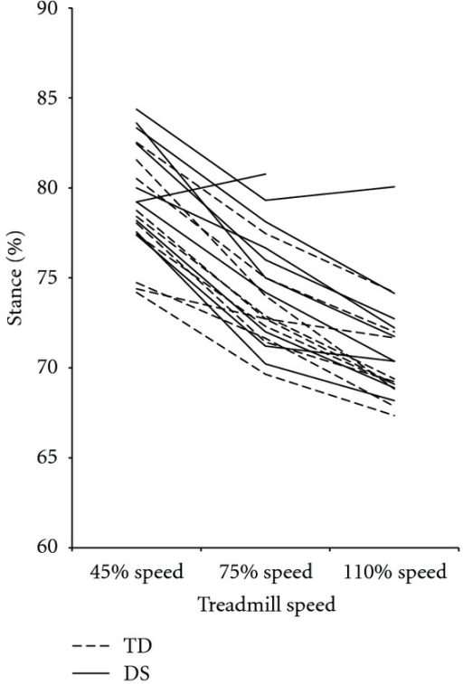Mean percent stance values for each participant, by group and speed. Percent stance values decreased as speed increased and were not different between groups at any speed. DS: Down syndrome, TD: typical development.