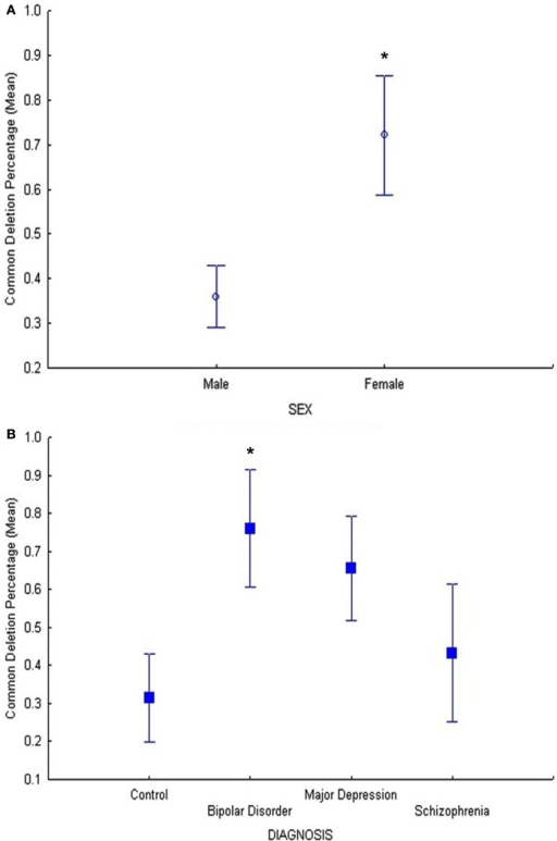 (A) In cohort 2, the main effect of sex was significant (F = 5.5, p = 0.02) on common deletion percentage in DLPFC, with females exhibiting significantly higher percentages of the mitochondrial common deletion compared to males. The age-adjusted means and standard error bars are displayed.(B) In cohort 2, the BD group showed a significant increase in the common deletion compared to controls (p = 0.022) and MDD showed a trend compared to controls (p = 0.058) while schizophrenia compared to controls was not different (p = 0.59).