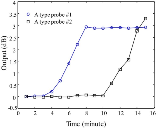 Sensor output of A-type probe as a function of water injection time.