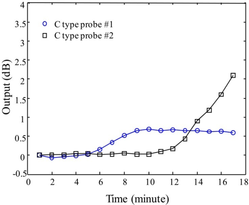 Sensor output of C-type as a function of water injection time.