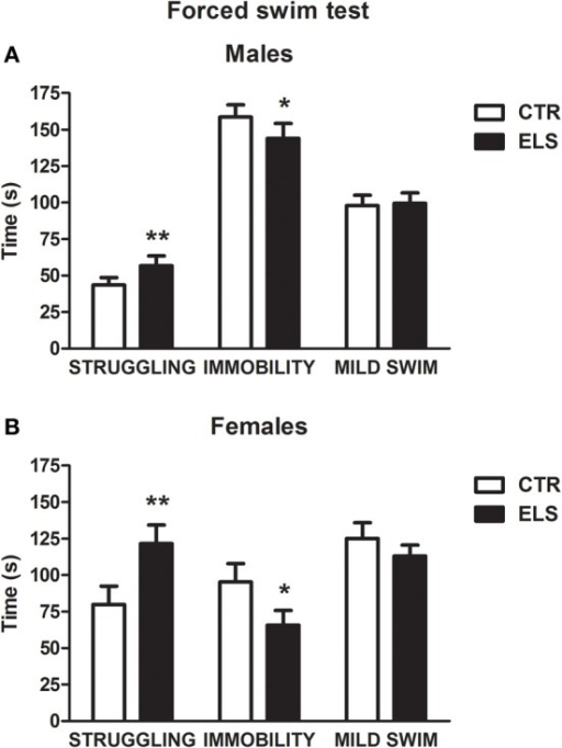 Time in sec (X ± s.e.m.) in the forced swim test spent in struggling, immobility, and mild swim behavior, in males (A) and females (B), for control (CTR) and early-life stress (ELS) rats. *p < 0.05, **p < 0.01 vs. CTRL. For struggling and immobility, GENDER and ELS effects were statistically significant, but not the interaction.