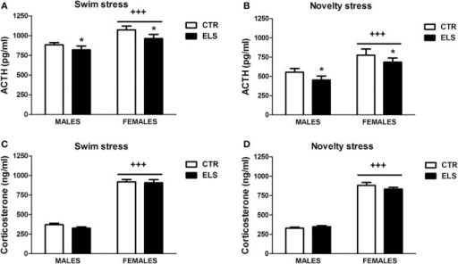 ACTH (pg/ml) and corticosterone (ng/ml) levels (X ± s.e.m.) in response to swim stress (A,C) and novelty stress (B,D), in males and females for control (CTR) and early-life stress (ELS) rats. *p < 0.05 vs. CTR, +++p < 0.001 vs. males. For ACTH, the ELS, GENDER, and STRESSOR effects were statistically significant, but not the interaction. For corticosterone, only GENDER was statistically significant.
