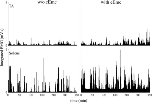 Average integrated EMG with and without eEmc. Mean (±SEM) frequency of occurrence of different ranges of integrated EMG amplitudes with and without eEmc during the 6-hr recording period of cage activity expressed in one-min bins.