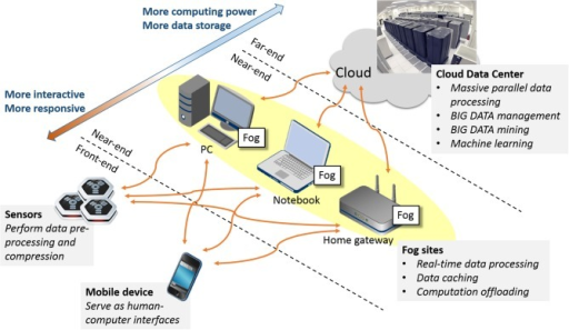 Conceptual architecture of Fog/Cloud Computing infrastructure.