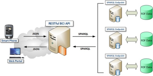 Linked BCI Data Repository over a Federation of SPARQL Endpoints (Rakhmawati, 2013).