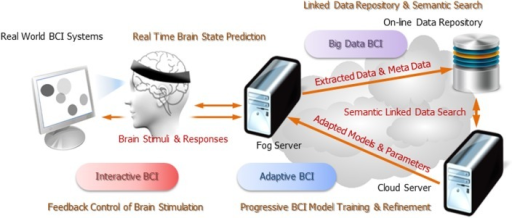 Operation scenarios of pervasive EEG-BCI infrastructure.