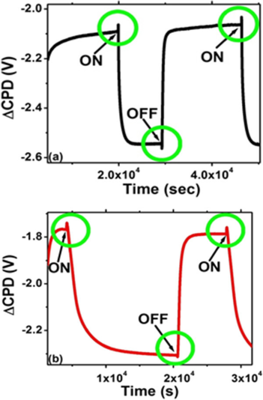 SPV transients in gaseous environments. (a) Bare PS in N2. (b) Ni-filled PS in O2.