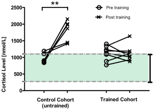 Awake training increased plasma cortisol concentrations in untrained animals, but not in trained animals.Plasma cortisol concentrations measured from the animals (n = 8) at prior- and post-90-minute training session during the Phase 1b period. Results indicate that, at the end of training session cortisol levels are significantly elevated in untrained/control animals (n = 6), while no significant change was observed in habituated animals (paired t-test, **p<0.01). The dash lines highlight the range of normal cortisol concentration observed in cynomolgus monkeys (276 nmol/L to 1104 nmol/L) [52].