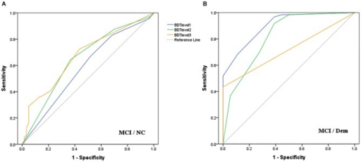 Receiver operating characteristic curves for each level of BDT to detect: (A) MCI from NC; (B) MCI from Dem.