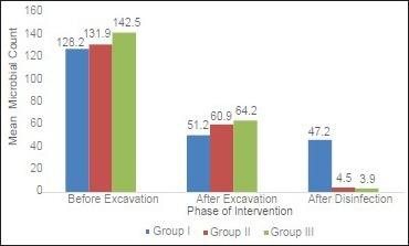 Comparison of the mean bacterial count between the study groups before excavation, after excavation and after cavity disinfection