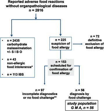 A large number of patients with functional adverse food reactions were identified as carbohydrate malassimilation with/without small intestinal bowel overgrowth (SIBO), while a minority had non-allergic food intolerance or Irritable Bowel Syndrome (IBS). Among the remaining 225 patients an allergic disease could be excluded definitively, while 153 had strong clinical suspicion of gastrointestinally mediated allergy (GMA) and were scheduled for confirmatory food challenge tests. However, only in 56 patients completed diagnostics was obtained and this group with confirmation of allergy is further described as study group GMA.
