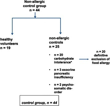 The control group consisted of 19 healthy volunteers without any food related symptoms and 25 patients with non-allergic food intolerance. As indicated for the 20 patients with carbohydrate malassimilation food allergy was specifically excluded by clinical diagnostics, skin tests, specific serum IgE and in unclear cases (n = 6) even with double-blinded, placebo-controlled food challenges with negative findings.