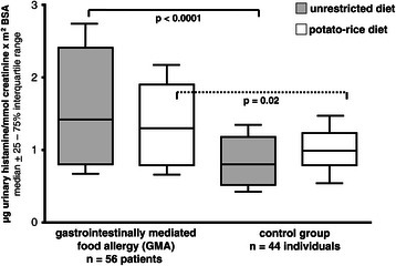 Urinary histamine excretion (UH) in patients with gastrointestinally mediated allergy (GMA) and controls. Horizontal lines represent the median of the group. Comparison of mediator excretion in both groups during unrestricted diet and a hypoallergenic elimination diet.