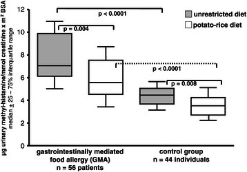 Urinary methylhistamine excretion (UMH) in patients with gastrointestinally mediated allergy (GMA) and controls. Horizontal lines represent the median of the group. Comparison of mediator excretion in both groups during unrestricted diet and a hypoallergenic elimination diet.