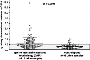 Distribution of individual urine histamine (UH) values during unrestricted diet in 56 patients with gastrointestinally mediated allergy (GMA) and 44 controls. The grey box represents normal values of UH (mean ± 1 SD of controls).