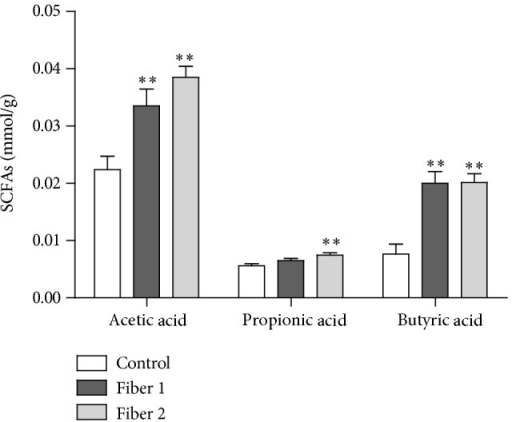 Colonic fermentation after 25 days of treatment with the selected fibers: levels of SCFAs (acetic acid, propionic acid, and butyric acid) were measured in the caecal samples of mice from the control, Fiber 1, and Fiber 2 groups after 25 days of treatment. Values are reported in mmol per gram of wet caecal material. ∗∗P < 0.01.