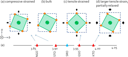 Schematic of the RuO6 octahedral rotation when the SRO is (a) compressive strained, (b) in bulk, (c) tensile strained or (d) partially relaxed. Ru atoms and O atoms are in green and orange respectively. Pseudocubic unit cell of the substrates is represented by blue squares. The relationship between pseudocubic lattice parameters of SRO and the substrates mentioned in this paper is shown in (e).
