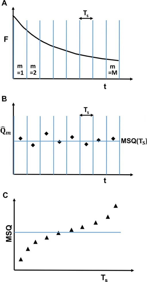 Schematic representation of MSQ analysis procedure.(A) The decaying fluorescence intensity trace is divided into M segments. Each segment has a length of TS. (B) The Q-value  is calculated from the photon count data of each segment, followed by the calculation of the mean of the segmented Q-values MSQ(TS). (C) The above steps are repeated for different segment lengths to calculate MSQ as a function of TS. Conventional FFS theory predicts that MSQ is independent of the segment length (solid line). The presence of photodepletion and estimator bias introduces curvature into the MSQ-curve (triangles).