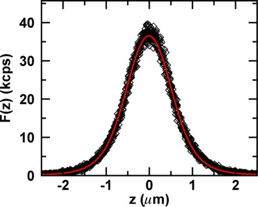 Experimental z-scan intensity profiles of EGFP from E. coli cell.Experimental z-scan intensity data (diamonds) from eight consecutive z-scans together with model function (red curve) for F∞= 72 kcps and R = 0.45 μm.