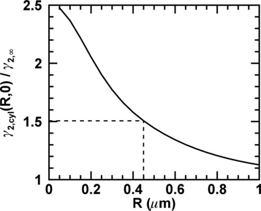 Ratio of gamma factors.The ratio γ2,cyl (R, 0)/γ2,∞ as determined from Eq 19 is shown as a function of the radius R. The dashed line indicates the values for the measured E. coli cells.