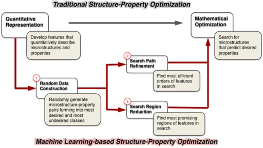 Framework of material structure optimization.The flow on top is the traditional search-based mathematical optimization method. The bottom is the machine learning based method we propose. Three additional steps are inserted to learn a refined and reduced search space.