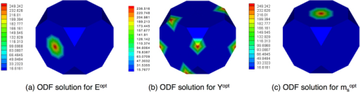 Visualization of ODF solutions to three problems.(a) ODF that satisfies the objective function E. (b) ODF that satisfies the pbjective function Y. (c) ODF that satisfies the objective function ms.