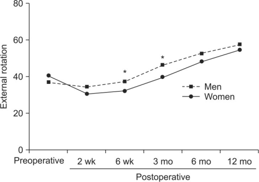 External rotation was measured at 2 weeks, 6 weeks, 3 months, 6 months, and 12 months after surgery. Mean postoperative external rotation was significantly lower for women than for men at 6 weeks (*P = 0.007) and at 3 months (*P = 0.017).