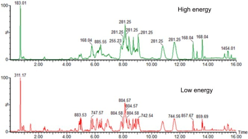 Analysis of lipids extracted from prostate cancer cell lines using UPLC/MS-MS.(A). A chromatogram acquired in high-energy mode. (B). A chromatogram acquired in low energy mode within the same experiment.