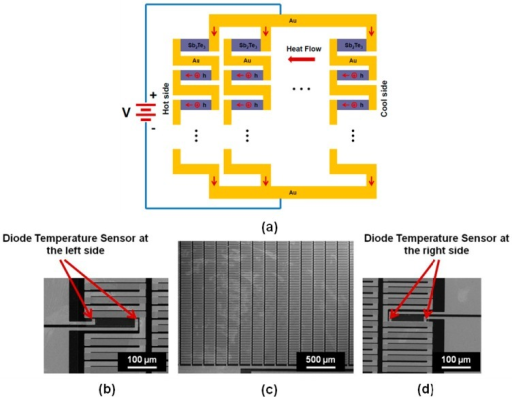 (a) Working principle for an in-plane integrated TE device of Sb2Te3 thin film; (b) SEM image of an enlarge view on the area of left diode temperature sensors in the integrated TE device; (c) SEM image of a partial of the fabricated integrated TE device; (d) SEM image of an enlarge view on the area of right diode temperature sensors in the integrated TE device.
