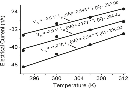 The variation of electrical currents as a function of temperatures at three applied voltage values (VR = −0.8 V, −0.9 V, and −1.0 V) for the platinum resistor temperature sensor in the TE device, where the dots are the experimental data and the linear current-temperature functions were derived from the regression analysis of the experimental data.