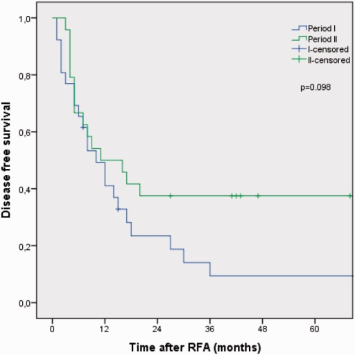 Kaplan-Meier analysis of disease-free survival in 50 consecutive patients treated with RFA of unresectable CRLM stratified into period I (2001–2006) and period II (2007–2011).