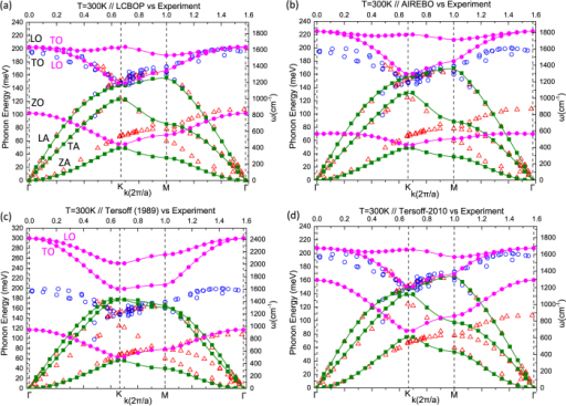 Phonon dispersion curves of graphene calculated using (a) the LCBOP, (b) the AIREBO, (c) the original Tersoff (1989), and (d) the reparameterised Tersoff-2010 potential, at T = 300 K. The reported MSE, MAE and RMSD values in Table 1 were obtained using these dispersion curves. Solid circles and squares correspond to numerical results of optical and acoustic branches, respectively. Open symbols correspond to experimental data taken from Refs 30,31.