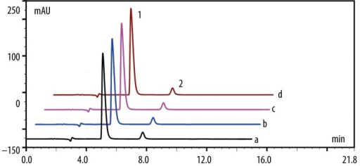 HPLC chromatograms of tramadol-ketamine solutions. a: Freshly prepared sample of tramadol/ketamine solutions. b: Acidified sample of tramadol/ketamine solutions after 5 h at 60°C. c: Alkaline-degraded sample of tramadol/ketamine solutions after 5 h at 60°C. d: Oxidized sample of tramadol/ketamine solutions after 5 h at 60°C. Retention times were 4.6 min for tramadol (peak 1) and 8.1 min for ketamine (peak 2).