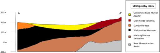 Geological cross section along A-A' in Fig. 1(adapted from KCB Final Report26).