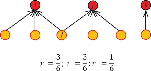 Reach measured as a fraction of all followers.In this schematic representation, there are three protest participants that accumulate six unique followers. The relative reach of each participiant (nodes in red) is the fraction of their direct followers over the total available in the system (nodes in orange). We normalize these counts to fall in the interval [0,1] for the three networks.
