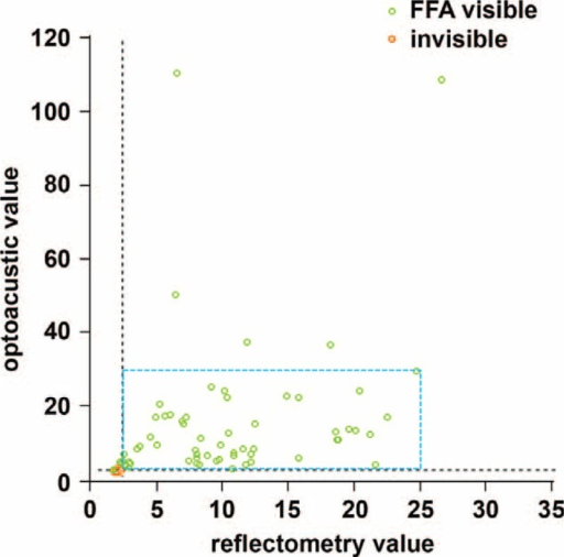 Scatter plot of reflectometry and optoacustic dosimetry demonstrating the value of each test spot. In this study, 68 of 73 test spots showed hyperfluorescence on fundus fluorescein angiography (FFA) and no overtreatment was observed in any of the selective retina therapy (SRT) spots. Spots without cell damage (FFA invisible; red circles) and selective damaged retinal pigment epithelium cells (FFA visible; green circles) are shown. The energy of treatment spots was chosen among FFA-positive spots within the range of the blue rectangle.