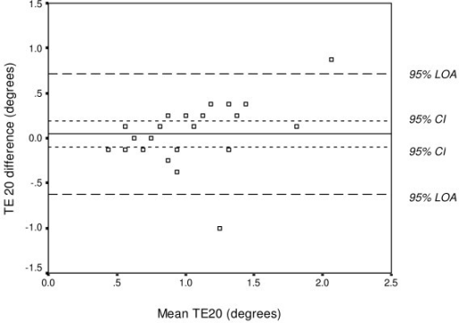 Bland Altman Graph With Limits Of Agreement Loa Open I