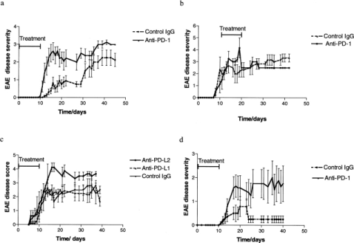EAE outcome in animals treated with PD-1 pathway blockade. The disease scores for control and anti–PD-1–treated animals >40 d of follow up are shown, for WT mice with early therapy (a) and delayed therapy (b), and for CD28-deficient mice (d). There is a highly significant difference in disease severity between the early therapy and control groups (P = 0.0053 for WT and P = 0.0074 for CD28-deficient mice by two-tailed Mann-Whitney U test). No difference was found with delayed therapy. PD-L2 blockade also augmented disease (P = 0.03 compared with control by two-tailed Mann-Whitney U test) whereas PD-L1 blockade had no effect (c).