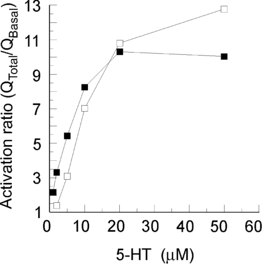 5-HT dose-dependent increase in AC activities. The  dose–response relationship was compared in a pair of bilaterally homologous G cell neurons from a single animal, identifiable by position and size. 5-HT concentration-dependent increases in AC activation ratios reached plateaus above 10 μM 5-HT.