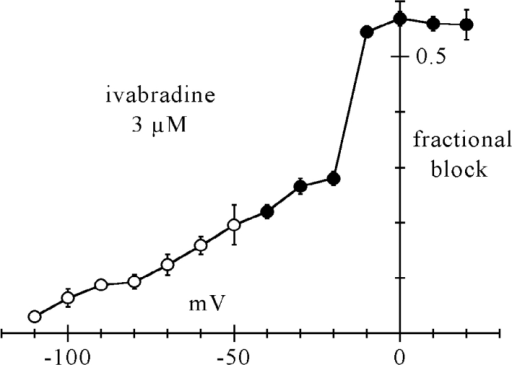 Voltage dependence of steady-state f-channel block by 3 μM ivabradine. Measurements were made by two protocols. At voltages more negative than −40 mV (open circles) If was activated by long steps to test potentials and the drug perfused after steady-state activation had been reached; fractional block was measured as the ratio between blocked and control current amplitude. At voltages equal or more positive than −40 mV (filled circles), the membrane was held at the test voltage and a fixed activating voltage step (−100 mV*1.2 s) was applied repetitively (1/6 Hz); the drug was perfused during this protocol and fractional block measured for each test voltage as the ratio between blocked and control current at −100 mV at steady-state. Each point represents the mean ± SEM from 3–5 cells.